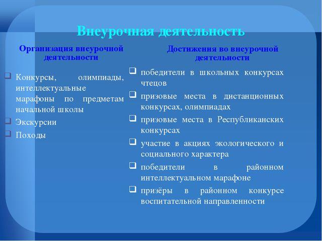 Внеурочная деятельность Организация внеурочной деятельности Конкурсы, олимпиа...