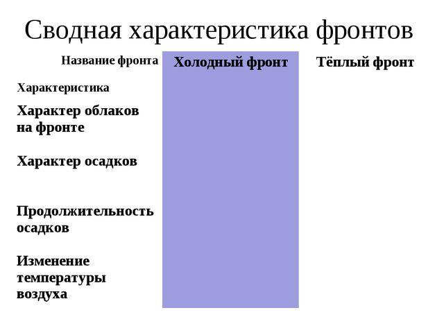 Сводная характеристика фронтов Название фронта Характеристика Холодный фронт...