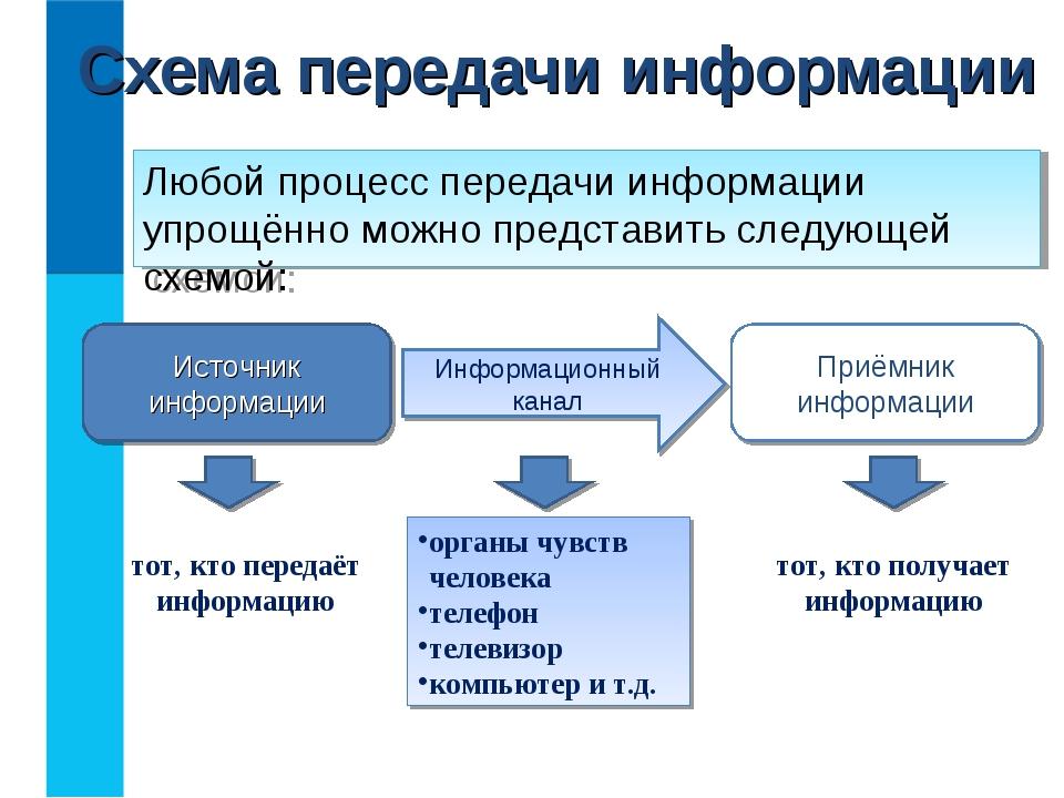 Схема передачи информации Любой процесс передачи информации упрощённо можно п...