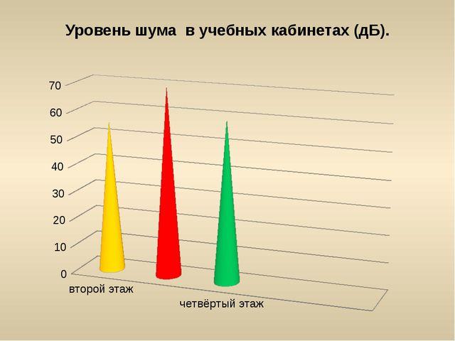 Уровень шума в учебных кабинетах (дБ).