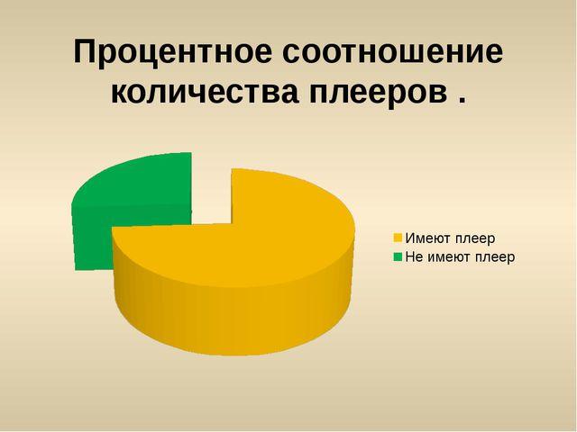 Процентное соотношение количества плееров .