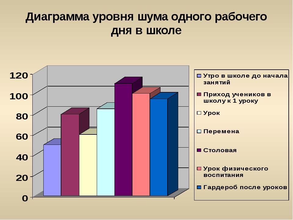 Диаграмма уровня шума одного рабочего дня в школе