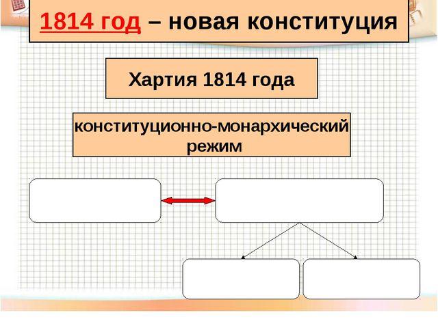 1814 год – новая конституция Хартия 1814 года конституционно-монархический ре...