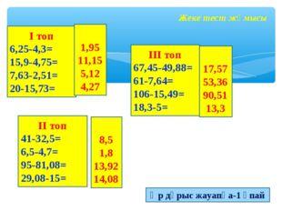 Жеке тест жұмысы I топ 6,25-4,3= 15,9-4,75= 7,63-2,51= 20-15,73= III топ 67,4