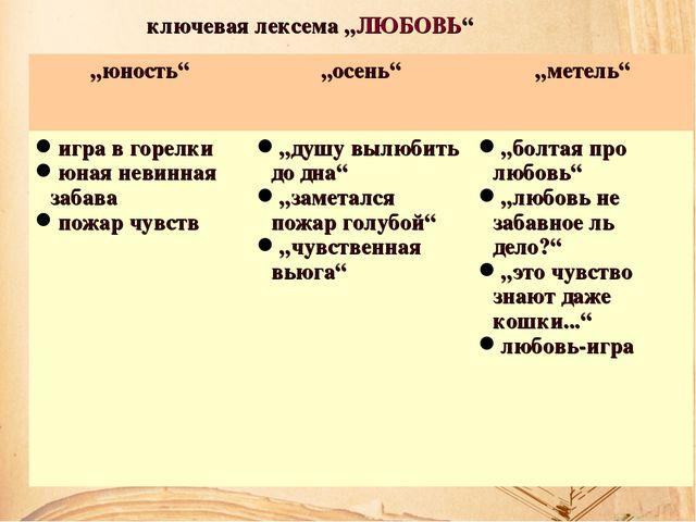 """ключевая лексема """"ЛЮБОВЬ"""" """"юность""""""""осень""""""""метель"""" игра в горелки юная невин..."""