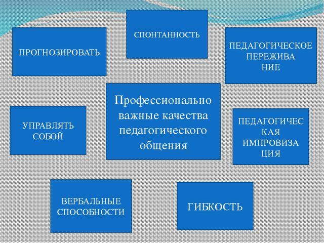 Профессионально важные качества педагогического общения СПОНТАННОСТЬ ПЕДАГОГИ...