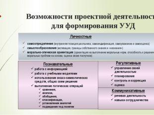 Возможности проектной деятельности для формирования УУД Личностные самоопреде