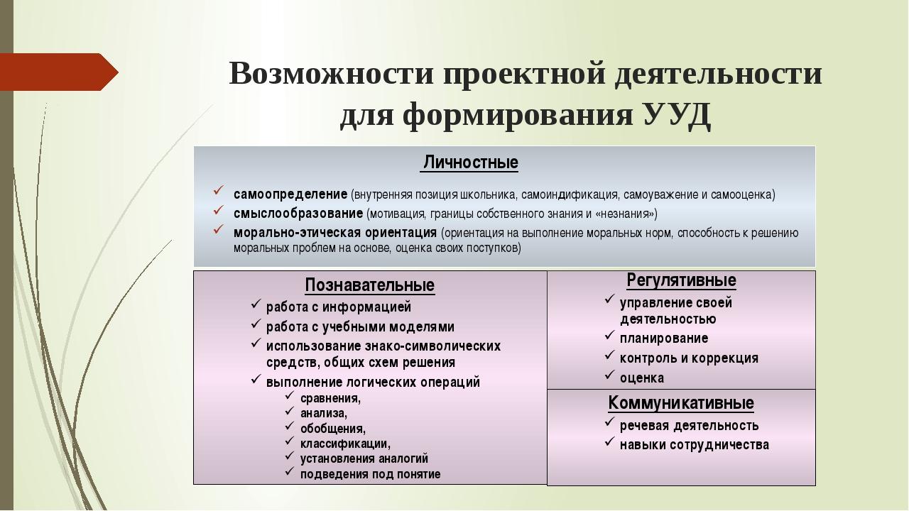 Возможности проектной деятельности для формирования УУД Личностные самоопреде...