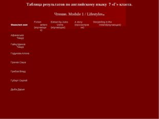 Таблица результатов по английскому языку 7 «Г» класса. Чтение. Module 1 / Lif
