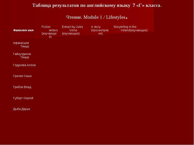 Таблица результатов по английскому языку 7 «Г» класса. Чтение. Module 1 / Lif...