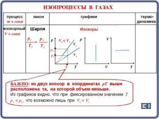 ИЗОПРОЦЕССЫ В ГАЗАХ m = const процесс закон графики термо- динамика V2 V1 Изо
