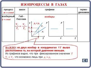 ИЗОПРОЦЕССЫ В ГАЗАХ процесс закон графики термо- динамика m = const р2 р1 изо