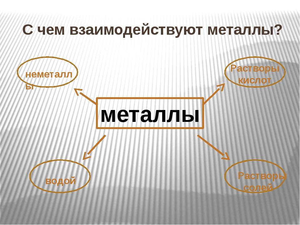 С чем взаимодействуют металлы? металлы неметаллы Растворы кислот водой Раство...