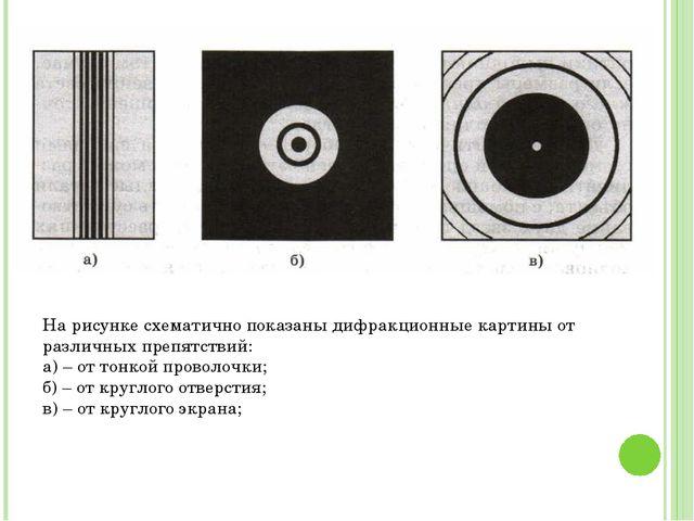 На рисунке схематично показаны дифракционные картины от различных препятствий...