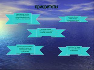 приоритеты системное обучение работе с различными видами и стилями информации