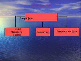 Состав Гидросферы Гидросфера Воды Мирового океана Воды суши Воды в атмосфере