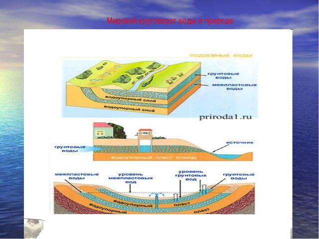 Мировой круговорот воды в природе