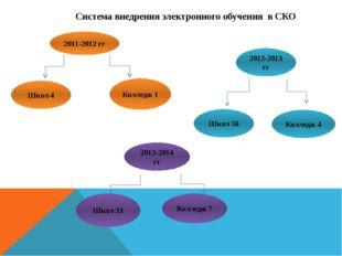 Система внедрения электронного обучения в СКО 2011-2012 гг Школ 4 Колледж 1 2