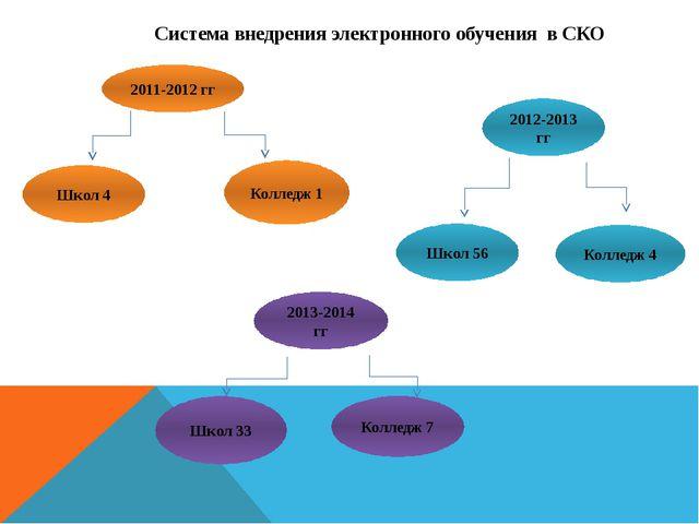 Система внедрения электронного обучения в СКО 2011-2012 гг Школ 4 Колледж 1 2...
