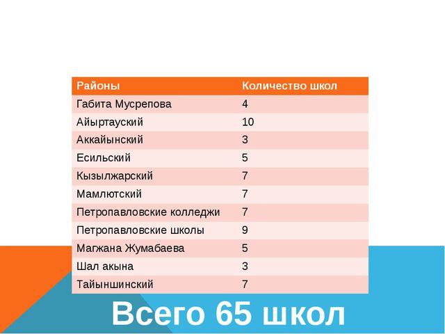 Внедрение СЭО в СКО 2012-2013 гг Всего 65 школ Районы Количество школ ГабитаМ...