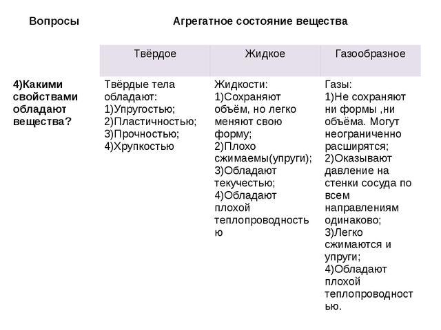 Вопросы Агрегатное состояние вещества Твёрдое Жидкое Газообразное 4)Какими св...