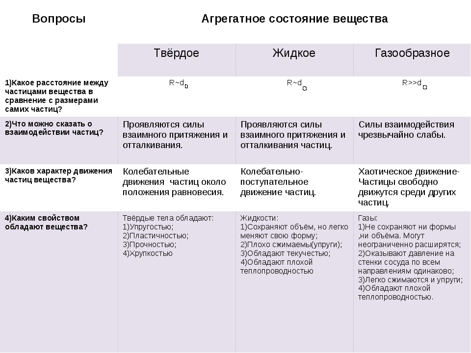 класс 10 таблица вещества состояние