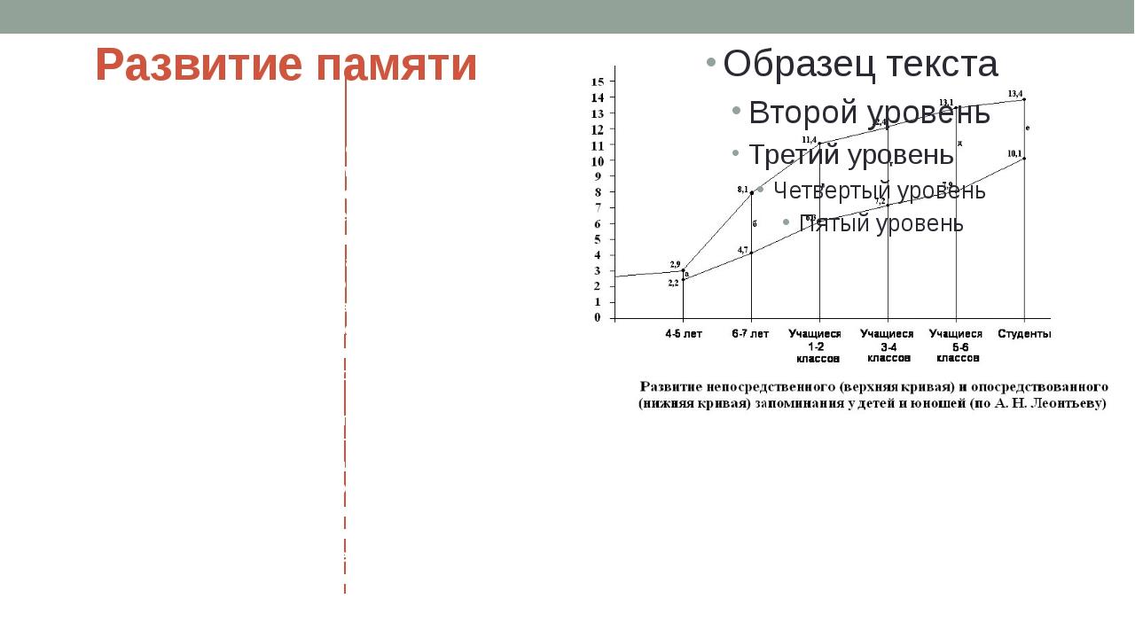 Развитие памяти Эта кривая, которую иногда условно называют параллелограммом...