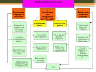 Воспитательная система Воспитание в процессе обучения Воспитание во внеурочно