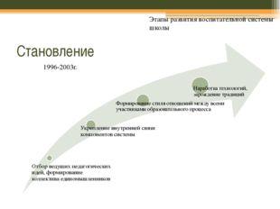 Становление Этапы развития воспитательной системы школы 1996-2003г.