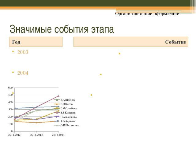 Значимые события этапа Год Событие 2003 2004 2005 Юбилей школы «Нам 25!» Школ...