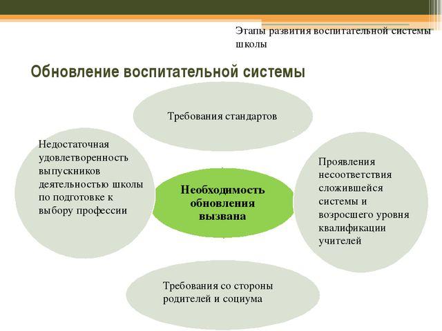 Обновление воспитательной системы Этапы развития воспитательной системы школ...