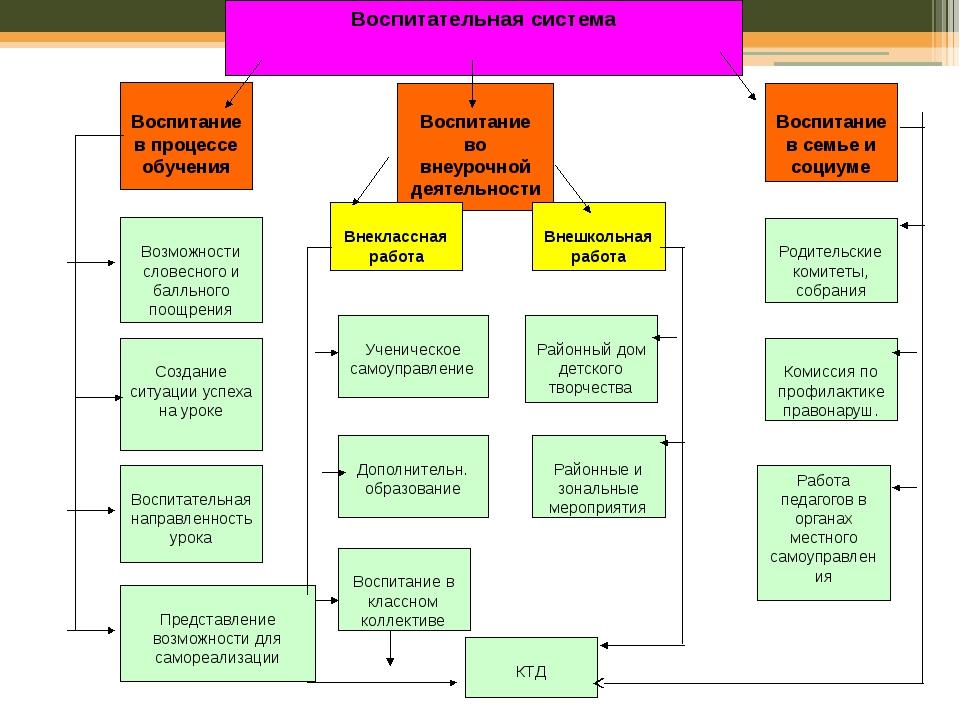 Воспитательная система Воспитание в процессе обучения Воспитание во внеурочно...