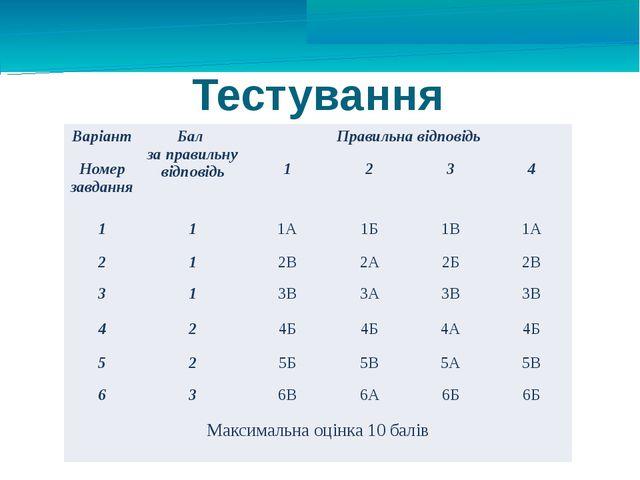 Тестування Варіант Бал за правильну відповідь Правильна відповідь Номерзавдан...