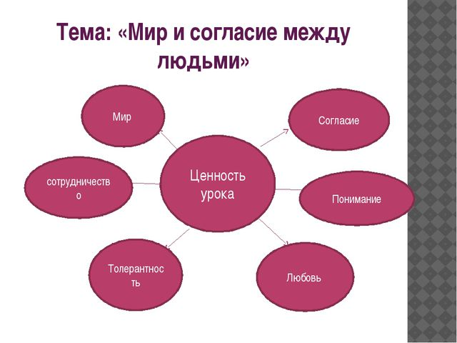 Тема: «Мир и согласие между людьми» Ценность урока Мир Согласие сотрудничеств...