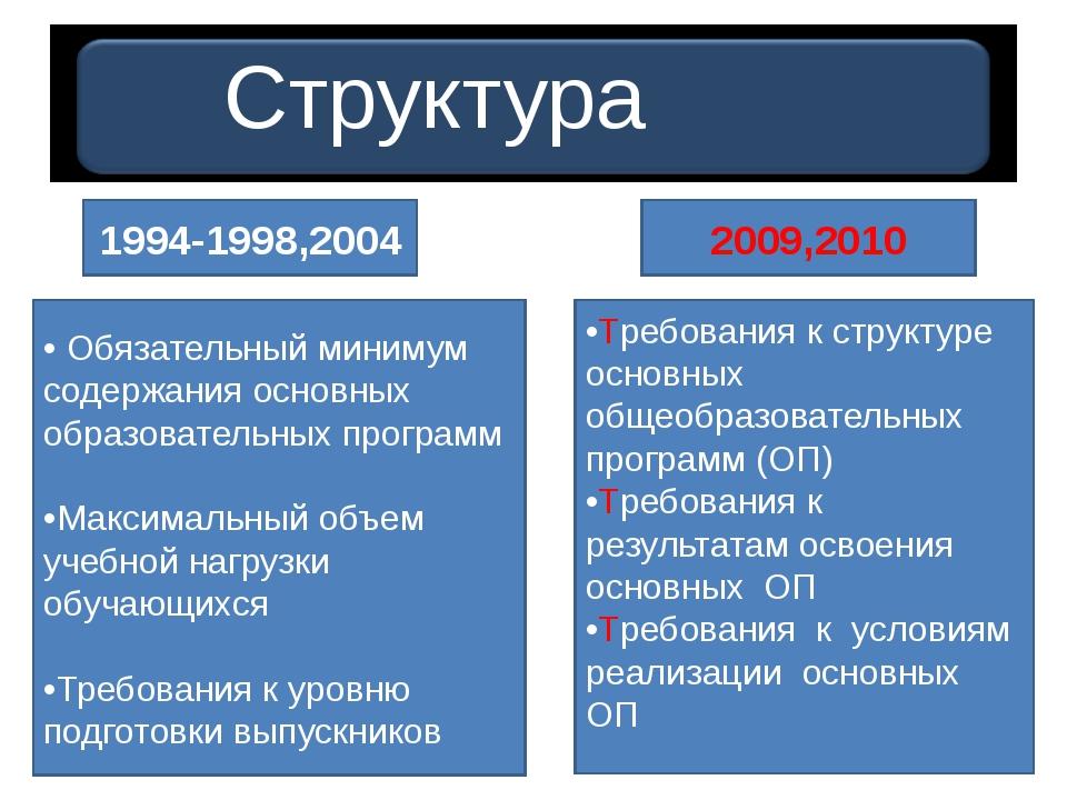 Структура стандарта 1994-1998,2004 2009,2010 • Обязательный минимум содержан...