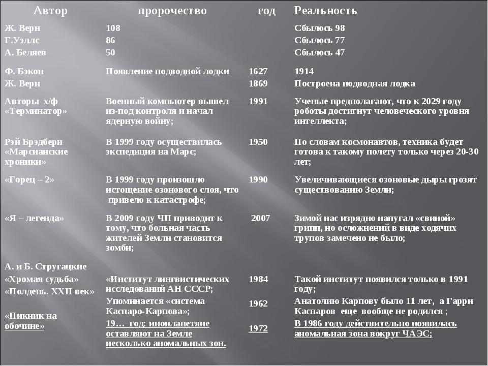 АвторпророчествогодРеальность Ж. Верн Г.Уэллс А. Беляев108 86 50Сбылось...
