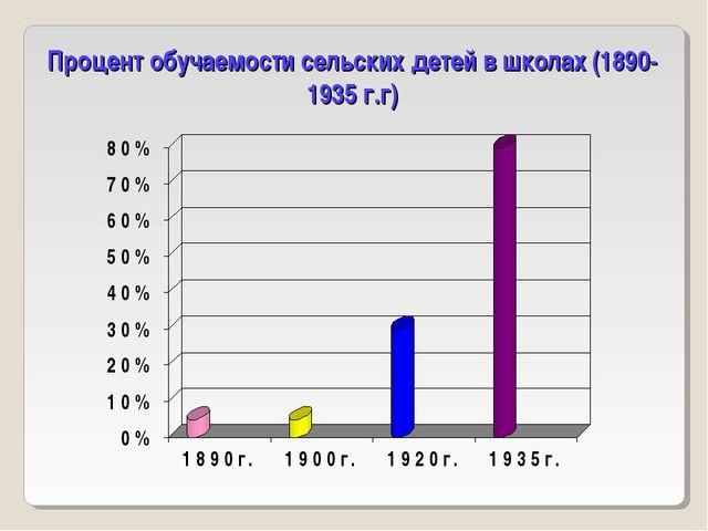 Процент обучаемости сельских детей в школах (1890-1935 г.г)