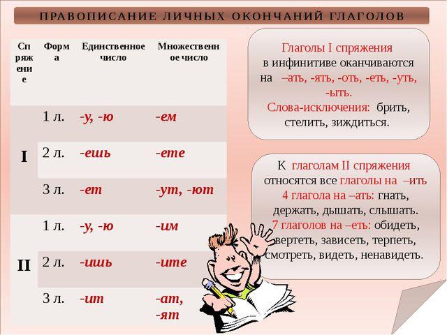 ПРАВОПИСАНИЕ ЛИЧНЫХ ОКОНЧАНИЙ ГЛАГОЛОВ Глаголы I спряжения в инфинитиве окан...