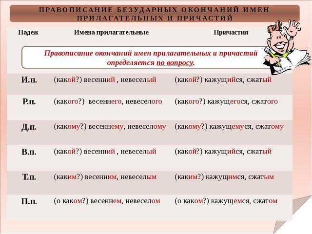 ПРАВОПИСАНИЕ БЕЗУДАРНЫХ ОКОНЧАНИЙ ИМЕН ПРИЛАГАТЕЛЬНЫХ И ПРИЧАСТИЙ Правописан...