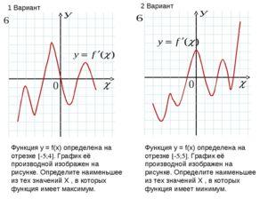 Функция у = f(х) определена на отрезке [-5;4]. График её производной изображе