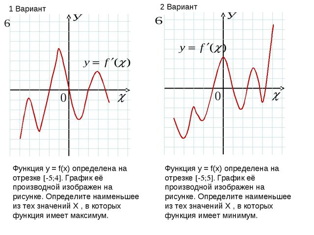 Функция у = f(х) определена на отрезке [-5;4]. График её производной изображе...
