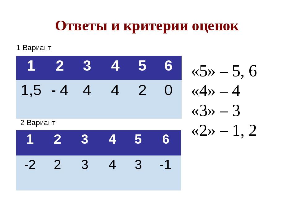 1 Вариант 2 Вариант «5» – 5, 6 «4» – 4 «3» – 3 «2» – 1, 2 Ответы и критерии о...