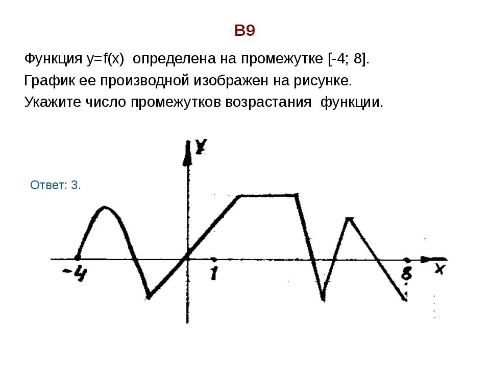В9 Функция у=f(х) определена на промежутке [-4; 8]. График ее производной изо...