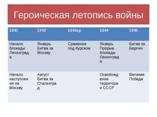 Героическая летопись войны 1941 1942 1943ср 1944 1945 Началоблокады Ленинград