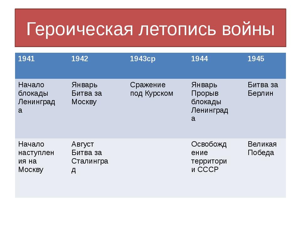 Героическая летопись войны 1941 1942 1943ср 1944 1945 Началоблокады Ленинград...