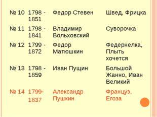 № 101798 - 1851 Федор Стевен Швед, Фрицка № 111798 - 1841 Владимир Вольх