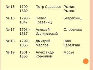 № 151799 - 1830 Петр Саврасов Рыжик, Рыжак № 161798 - 1847 Павел Гревени