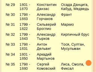 № 29 1801 - 1870 Константин Данзас Осада Данцига, Кабуд, Медведь № 301798