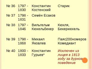 № 361797 - 1830 Константин Костенский Старик № 371798 - 1831 Семён Есако