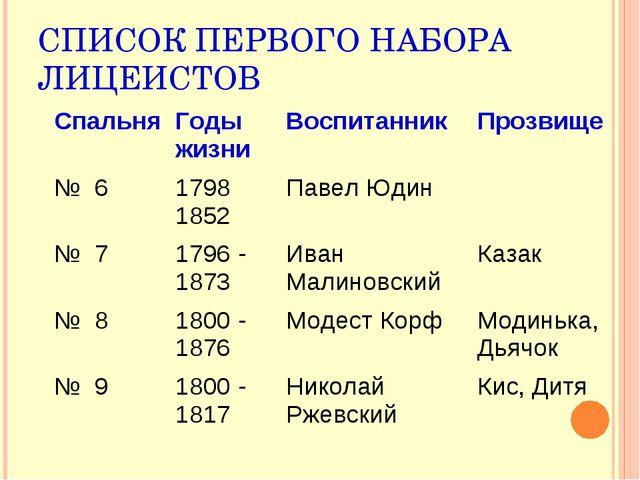 СПИСОК ПЕРВОГО НАБОРА ЛИЦЕИСТОВ Спальня Годы жизни Воспитанник Прозвищ...